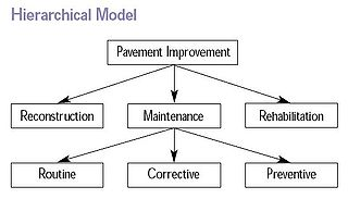320px-Hierarchical_Model.jpg