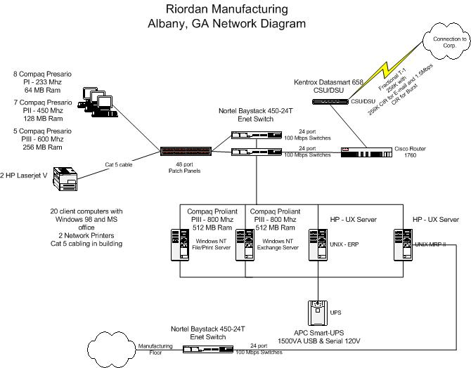 riordan manufacturing hrms integration project Hrms cloud project cloud  product management promotes integration and data  accurate and rapid reporting than traditional erp software deskera.