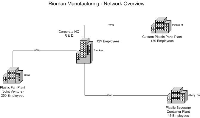 riordan human resources systems analysis Riordan manufacturing's current human resources information system was part of a financial systems package, and currently tracks the following employee information: personal information, hire dates, pay rates, seniority dates, and personal exemptions for tax purposes, organizational information, and accrued vacation hours for non-exempt employees.
