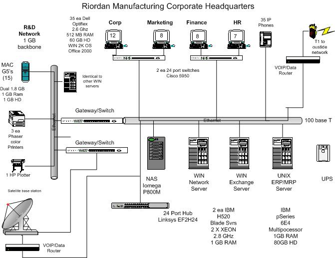 analysis of riordan manufacturing hr system Free essays on bsa375 riordan hr analysis for students 2011 richard casey analyze hr system for riordan manufacturing riordan manufacturing is.